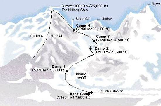 mount-everest-himalaya-route