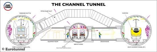seven-wonder-of-the-modern-world-channel-tunnel-17